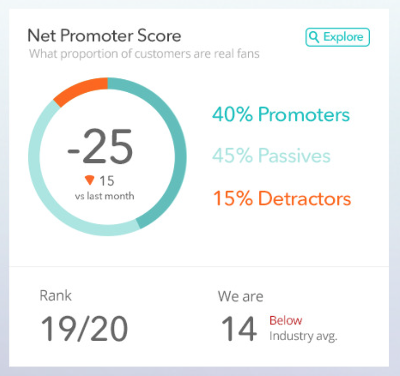 Graph 1: Net Promoter Score