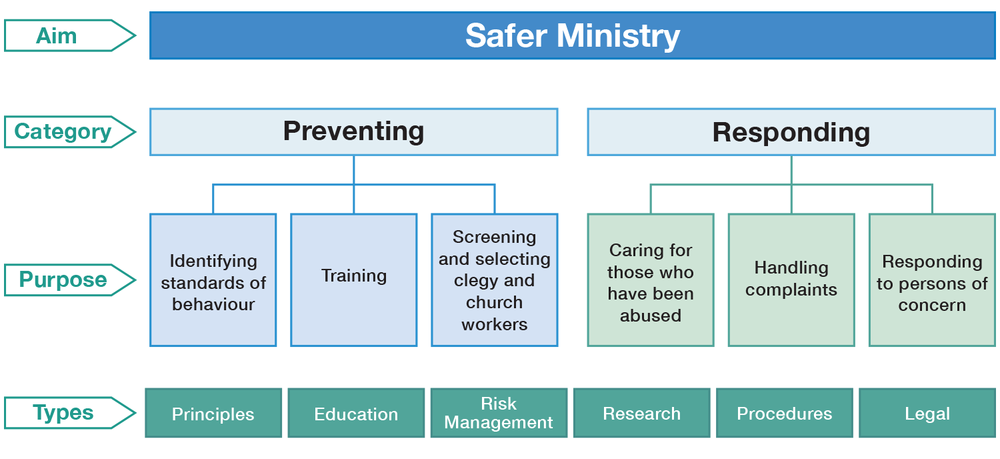 Safer Ministry involves  Preventing  and  Responding   anglican.org.au/professional-standards-commission
