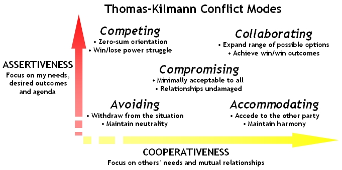 conflict styles and open relationships