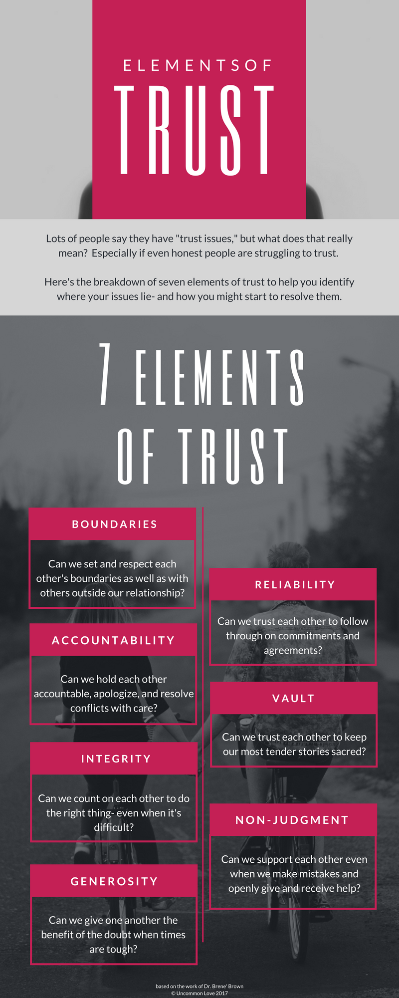 Elements of Trust PDF Brene Brown Worksheet - Uncommon Love -