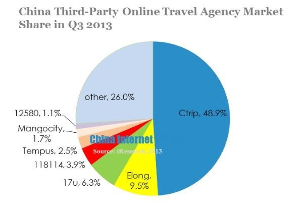 China Third-Party OTA