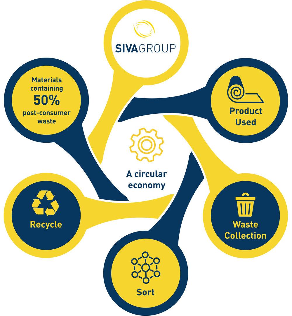siva_circular_economy_2.jpg