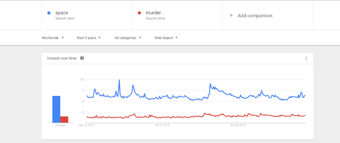 Google Trends Screenshot ... for science