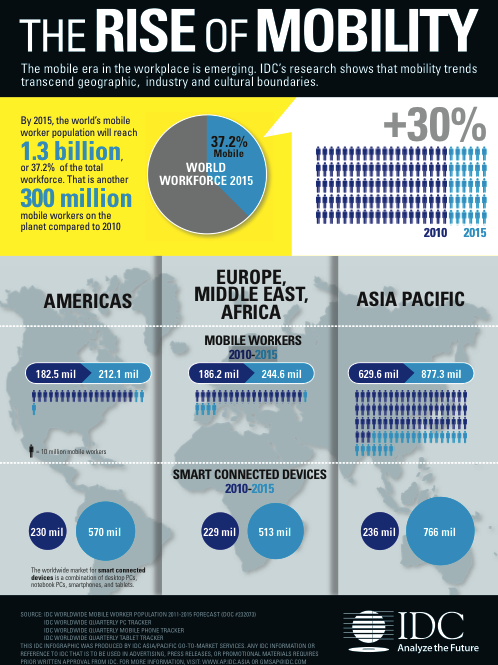 IDC Mobility Infographic