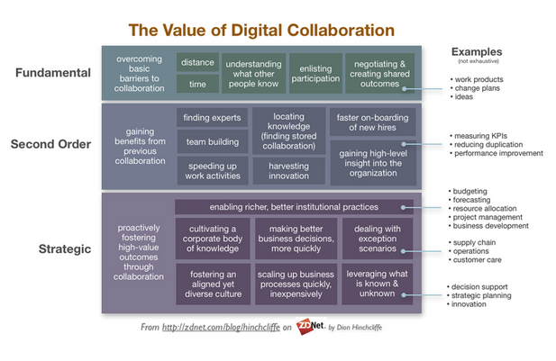 Value Digital Collaboration