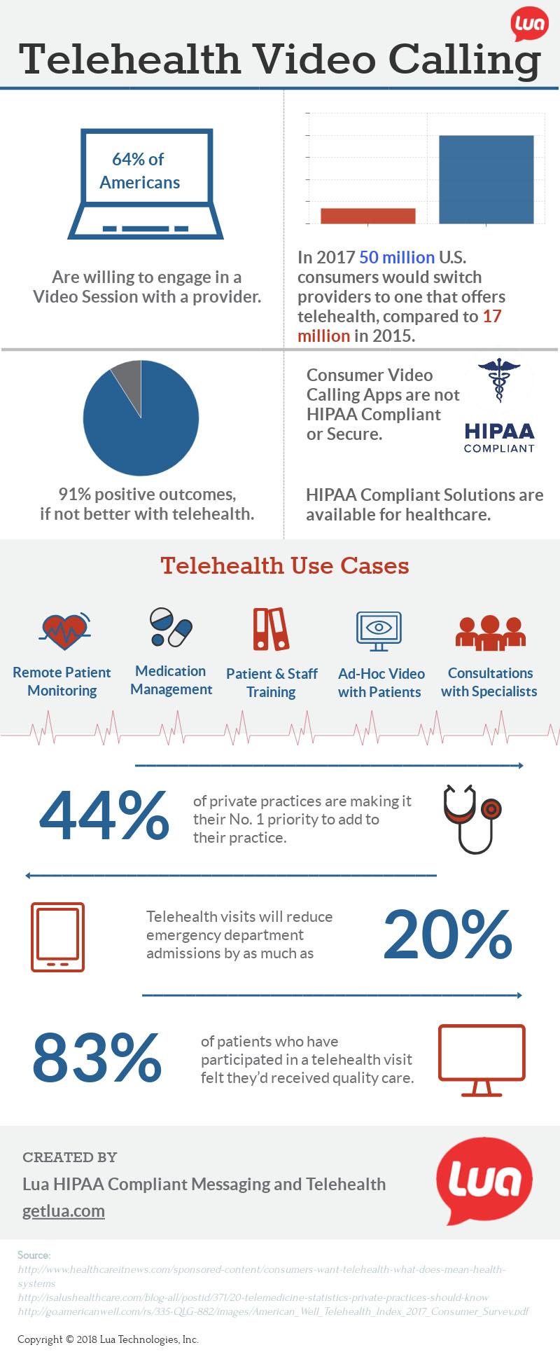 Teleheath-Lua-Infographic.jpg