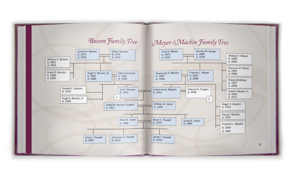 Heirloom Story: family tree diagram