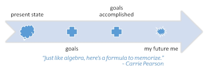 Carrie's Formula for Success