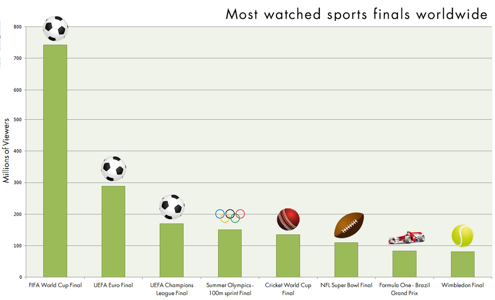 what are the most watched sporting events in the world