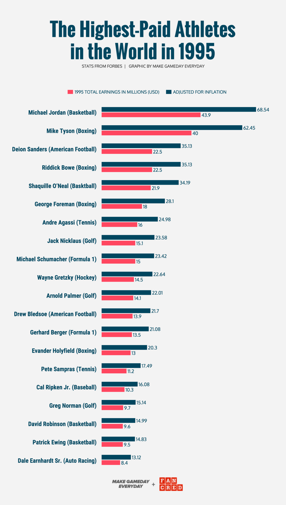 Comparing the World\u0026#x27;s highest-paid athletes of 1995 vs. 2015 ...