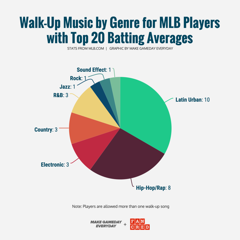 GRAPHIC CREATED BY MGE & FANCRED STATS FROM MLB