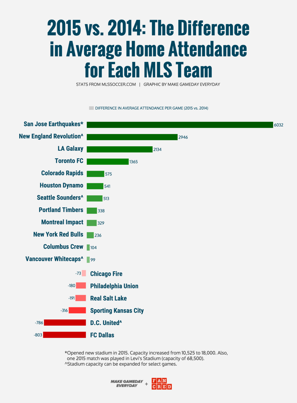 GRAPHIC CREATED BY   MGE   &   FANCRED   STATS FROM  MLSSOCCER.COM
