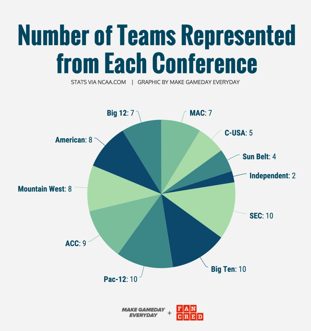 GRAPHIC CREATED BY MGE & FANCRED STATS VIA NCAA.COM