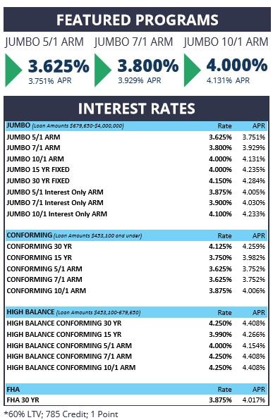 3-1 rates.jpg