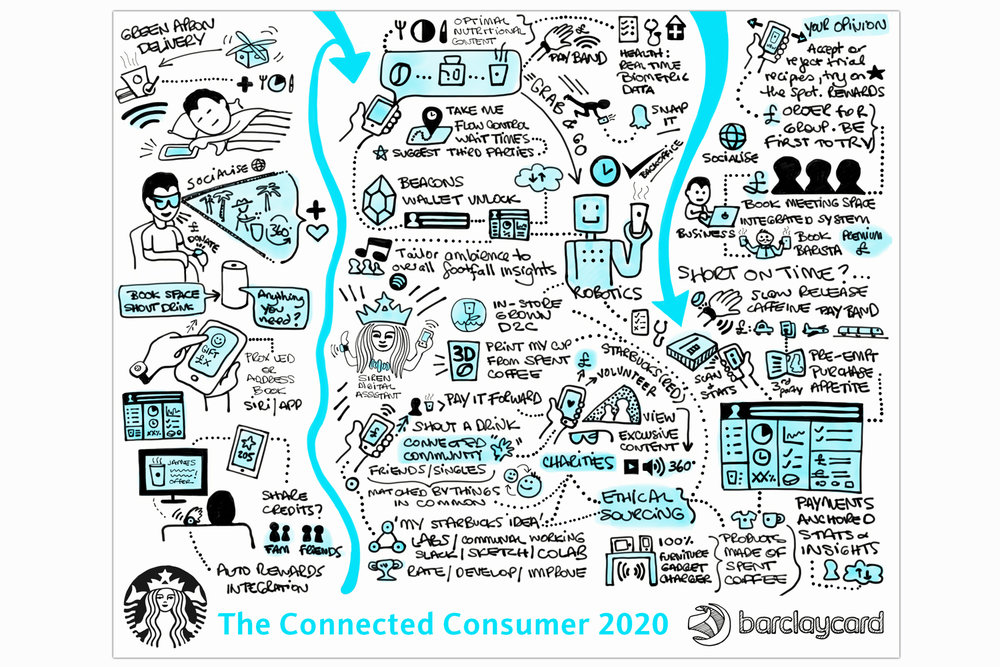 ...'a day in the life of the digitally connected consumer'...
