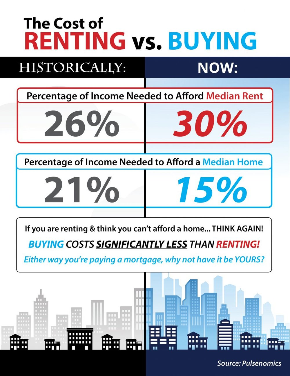 Some Highlights: 1) Historically, the choice between renting or buying a home has been a close decision. 2) Looking at the percentage of income needed to rent a median-priced home today (30%), vs. the percentage needed to buy a median-priced home (15%), the choice becomes obvious. 3) Every market is different. Before you renew your lease again, find out if you could use your housing costs to own a home of your own!