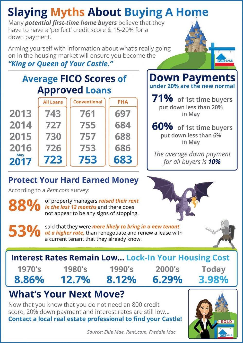 Some Highlights: 1) Interest rates are still below historic numbers. 2) 88% of property managers raised their rent in the last 12 months! 3) The credit score requirements for mortgage approval continue to fall.