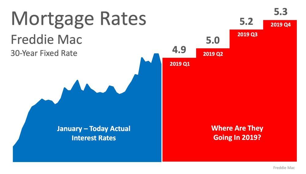 2019 Mortgage Rates.jpeg