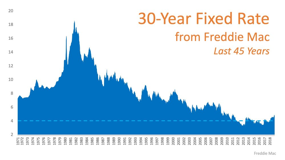 Mortgage rate history.jpeg