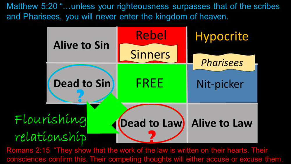 This is mentioned in the message entitled- LAW. A basic rubric of fruit in our lives according to our relationship to Sin and the Law