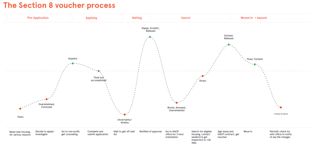 Journey map for ideal application process.