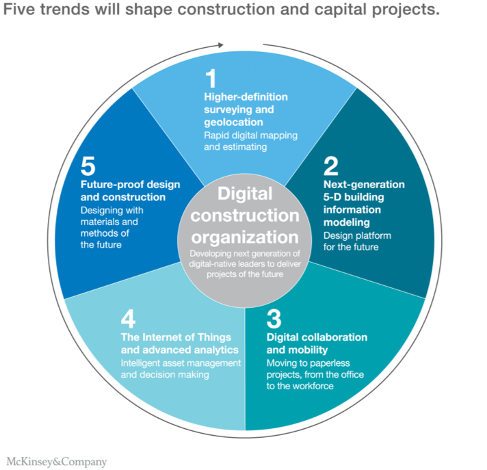 5-trends-construction-industry.png