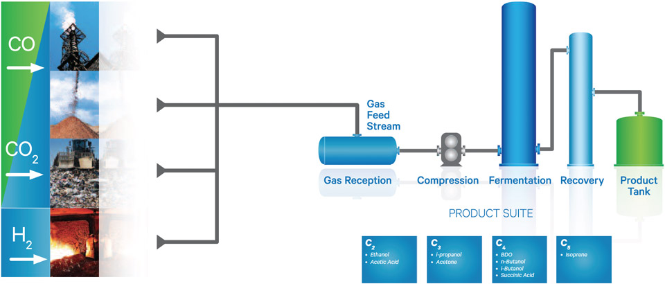 How the LanzaTech gas fermentation process works
