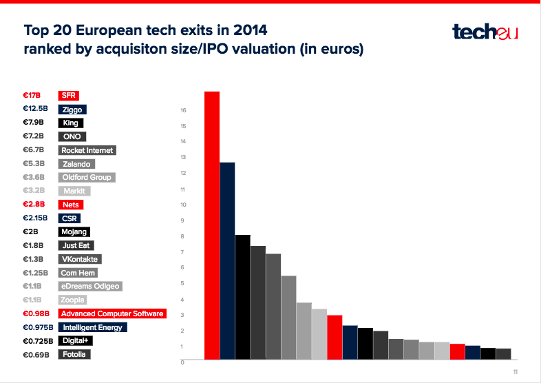 Graphic taken from tech.eu's European exit report 2014