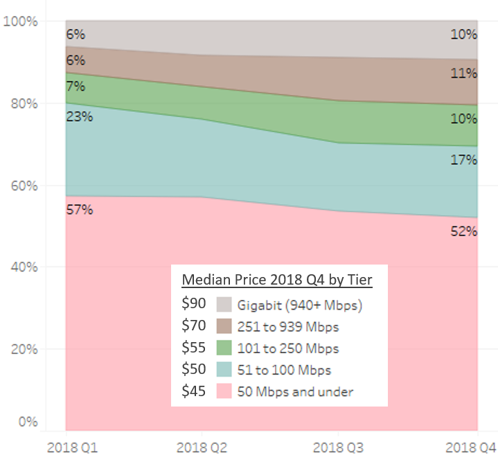 Internet Only Median Advertised Price by Speed Tier Range