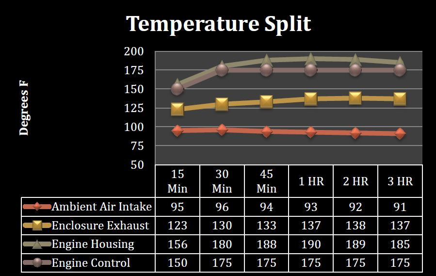 Please note: Temperatures vary widely based on many variables - Data above was tested using 50% load on 9KW gasoline portable generator