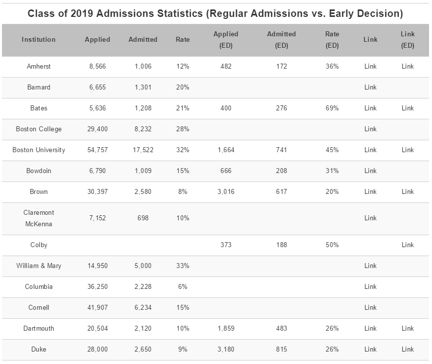 class of 2019 admissions statistics regular vs early decision