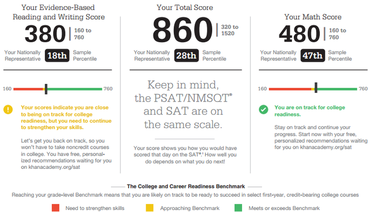 How close to your College Board SAT practice tests compare with your REAL SAT score?