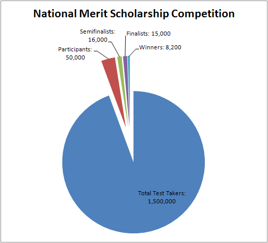 essay merit national scholarship Essay scholarships the academic merit scholarship is open to both aba students across the country are invited to enter the national ag day essay and video.