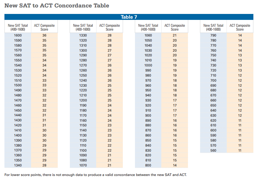 compare act and sat scores with this chart test prep gurus