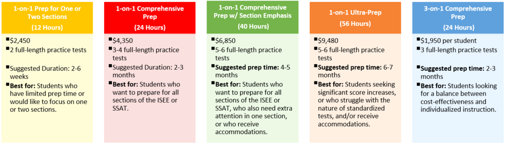 ISEE or SSAT Pricing.PNG