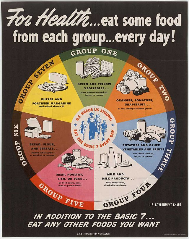 Source: USDA, 1943