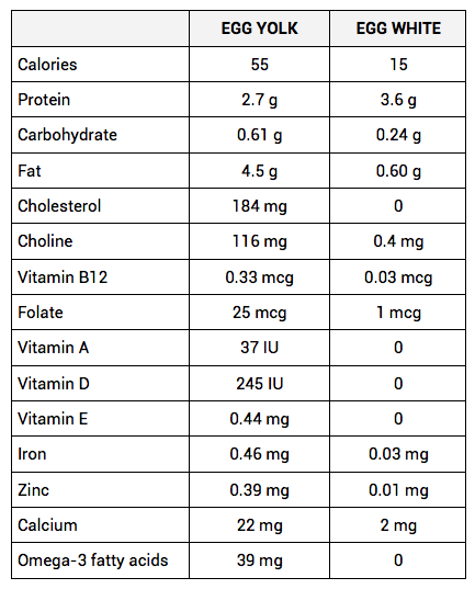 Source: USDA National Nutrient Database Standard Reference, 2010