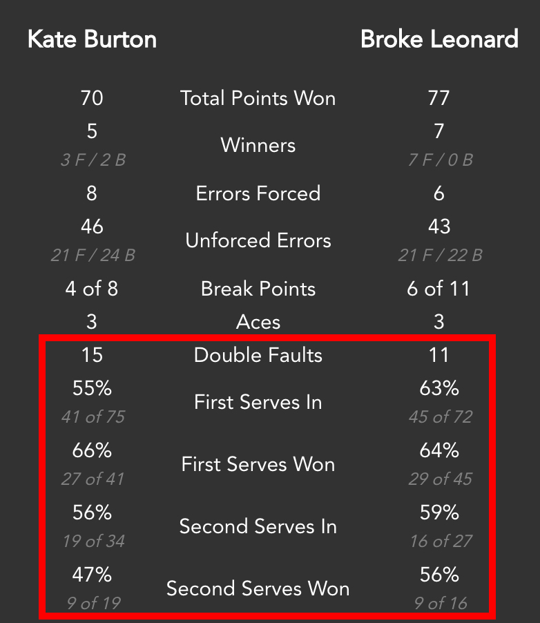 Serve statistics. There is much room for improvement in your serving