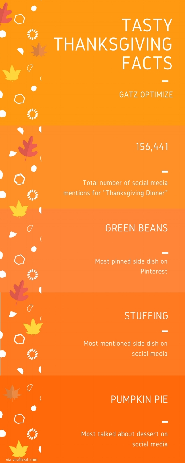 thanksgiving social media facts