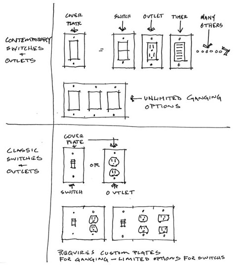 6894771ac22 Switch and outlet groupings: Typically, when I have a situation where more  than 3 functions or switches pile up in one area, I try to break the  functions ...