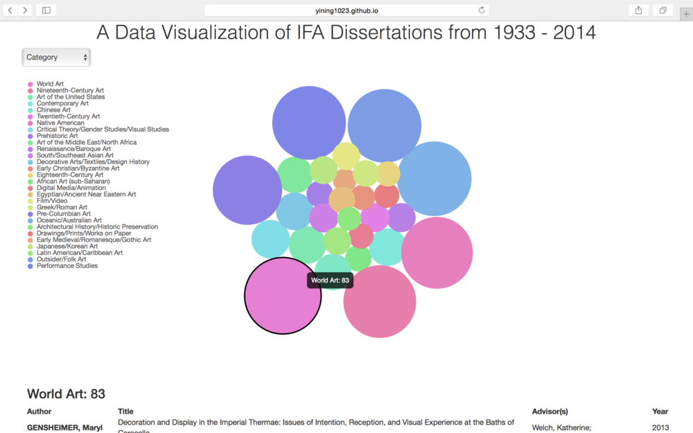 An Interactive Data Visualization of IFA Dissertations from 1933
