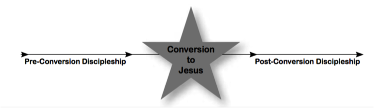 Conversion2JesusImage
