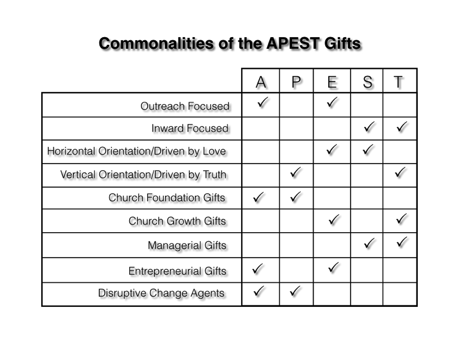 Commonalities of APEST