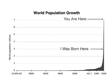 World Growth