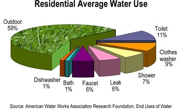 We can easily see where most of the water is going and how we can recycle some to lower other.