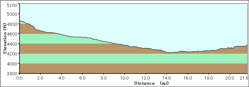 Elevation Chart from Vegashikers