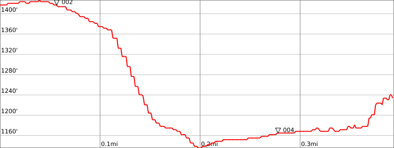 One-way elevation change and mileage to the falls