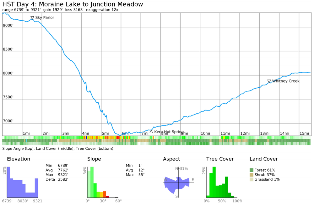 junction-meadow-elevation-profile.png