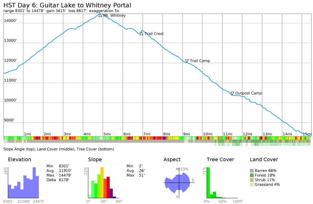 high-sierra-trail-guitar-lake-to-mt-whitney-elevation-profile.png