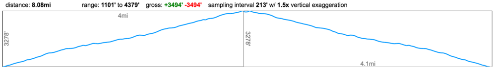 Roys-peak-elevation-mileage.png
